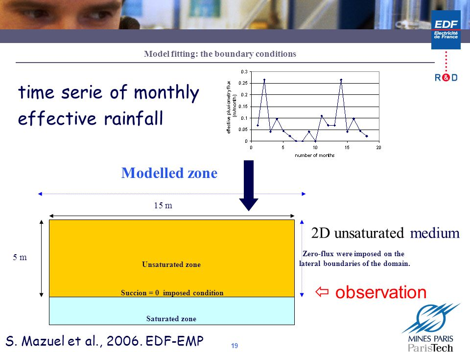 time serie of monthly effective rainfall  observation Modelled zone