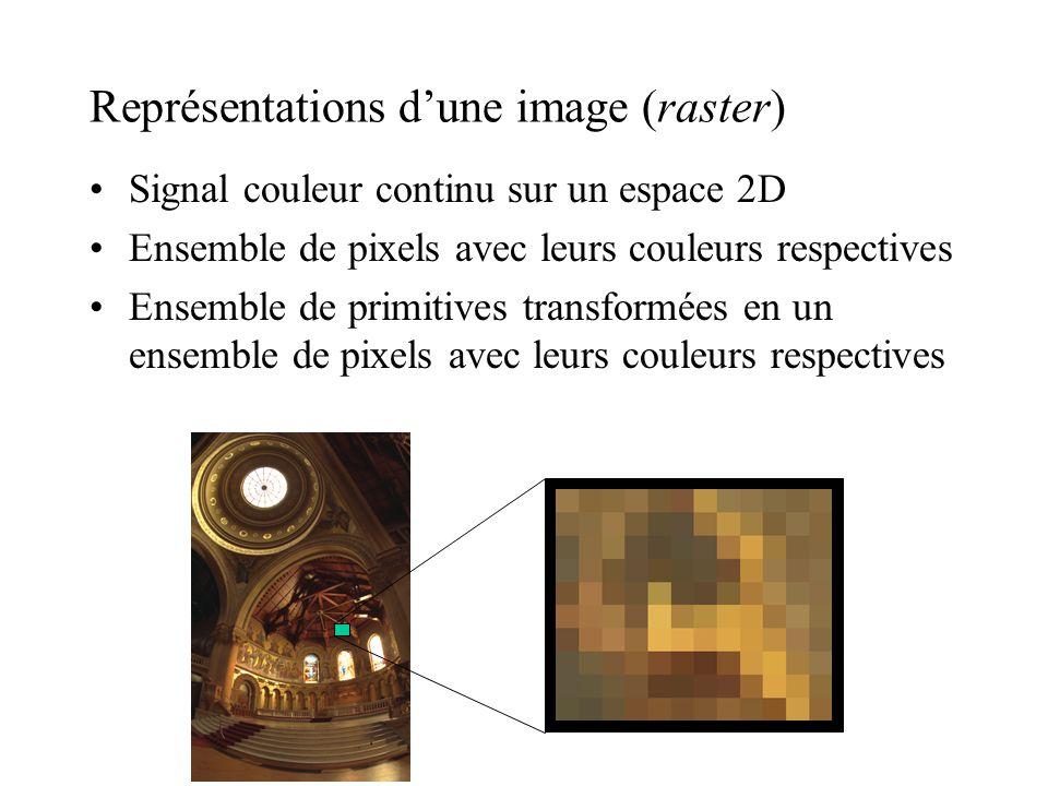 Représentations d'une image (raster)