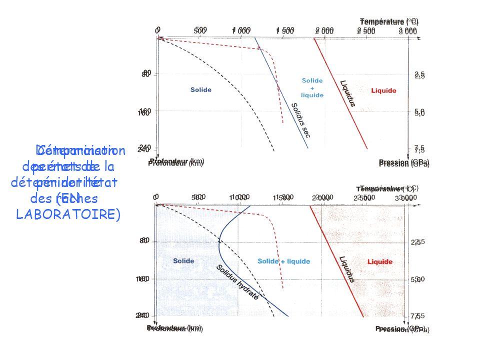 Comparaison permet de déterminer l'état des roches