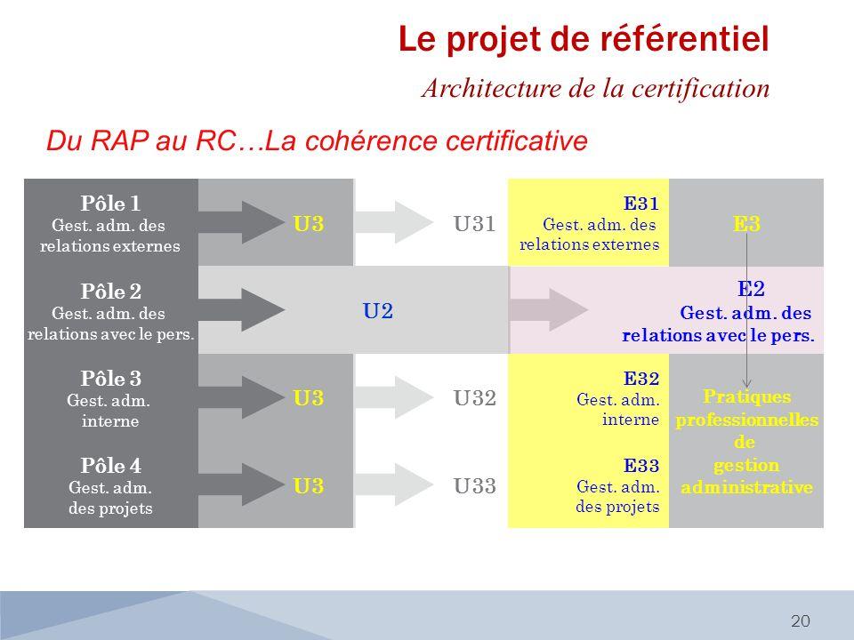 Le projet de référentiel Architecture de la certification