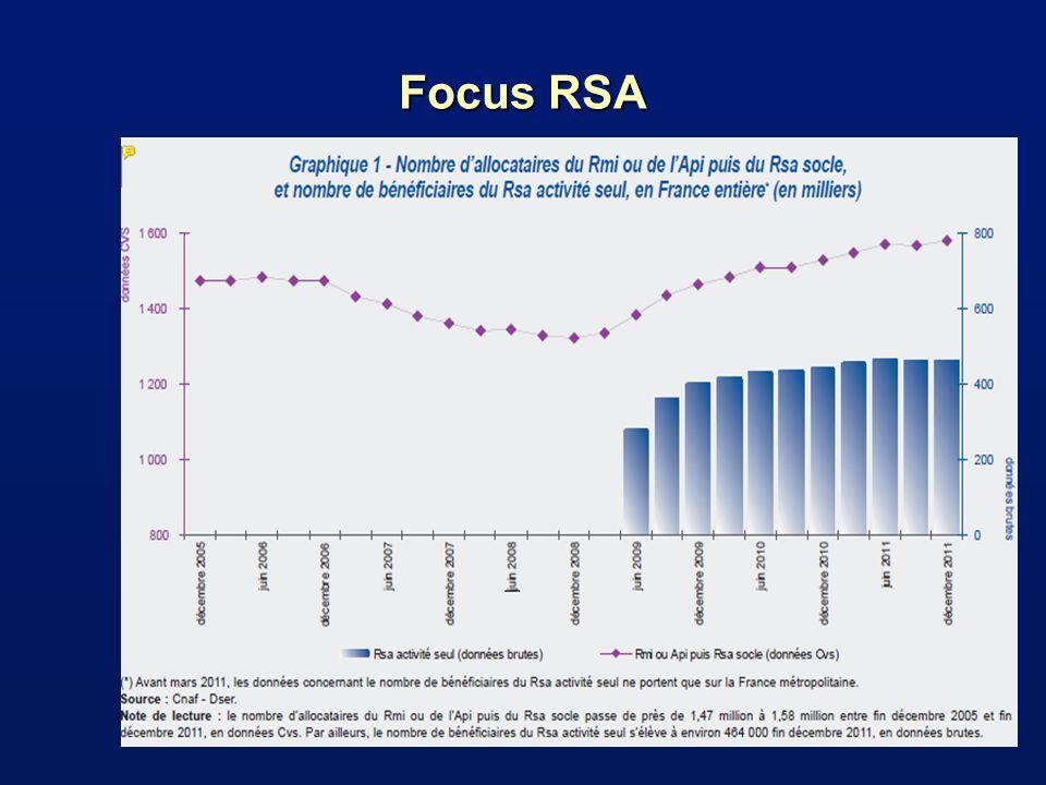 Focus RSA