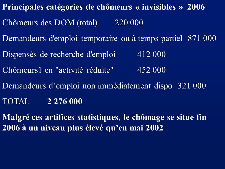 Principales catégories de chômeurs « invisibles » 2006