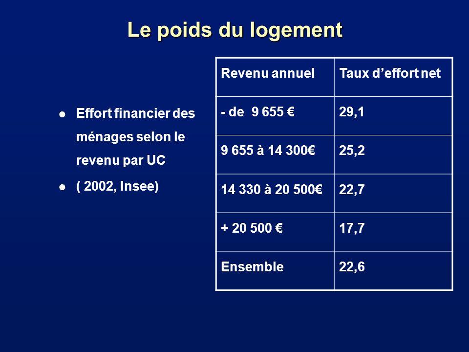 Le poids du logement Revenu annuel Taux d'effort net - de 9 655 € 29,1