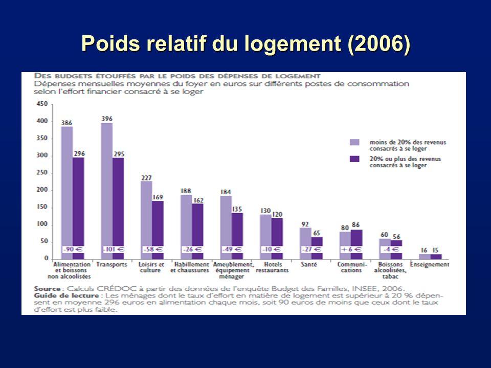 Poids relatif du logement (2006)