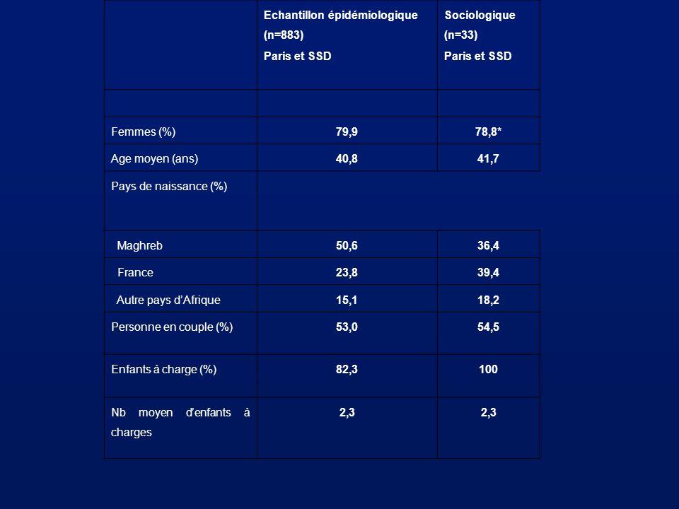 Echantillon épidémiologique (n=883)
