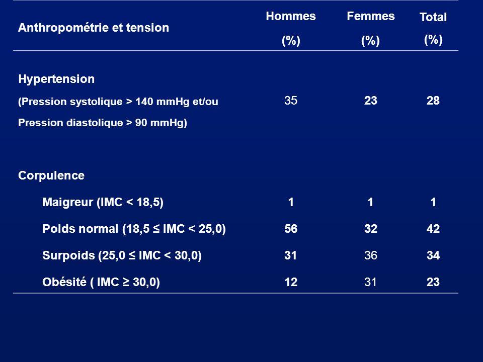 Hommes (%) Femmes Total (%) 23 28 1 56 32 42 31 34 12