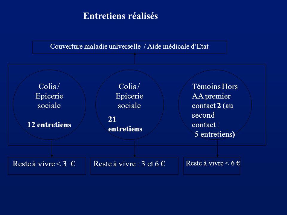 Entretiens réalisés Colis / Epicerie sociale 21 entretiens