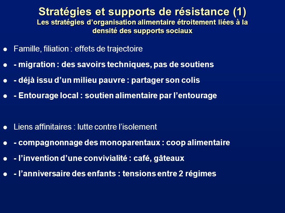 Stratégies et supports de résistance (1) Les stratégies d'organisation alimentaire étroitement liées à la densité des supports sociaux