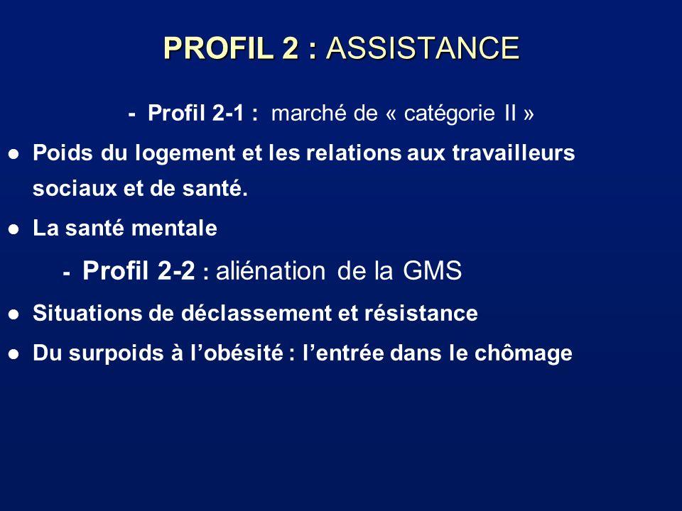 - Profil 2-1 : marché de « catégorie II »