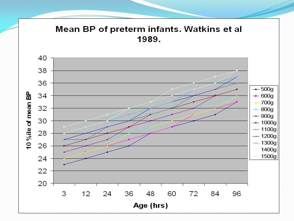 Le Dr Watkins et al développaient les dixième pourcentiles de la TA moyenne pour chaque cent grammes tranche de poids à la naissance.