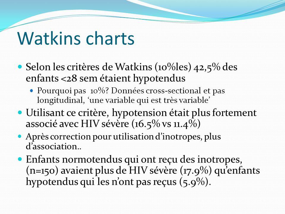 Watkins charts Selon les critères de Watkins (10%les) 42,5% des enfants <28 sem étaient hypotendus.