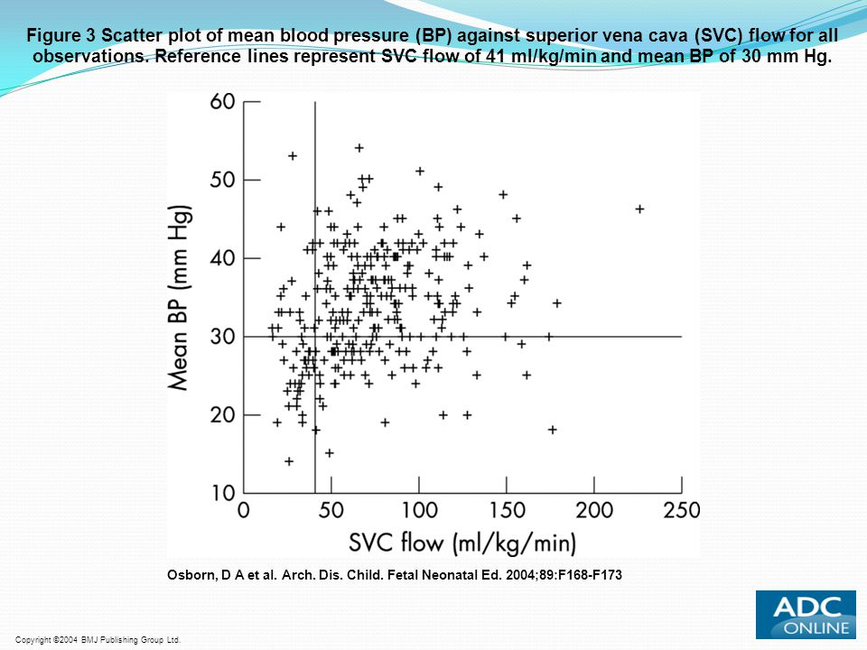 Figure 3 Scatter plot of mean blood pressure (BP) against superior vena cava (SVC) flow for all observations. Reference lines represent SVC flow of 41 ml/kg/min and mean BP of 30 mm Hg.