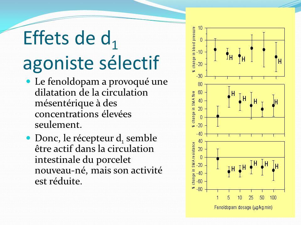Effets de d1 agoniste sélectif