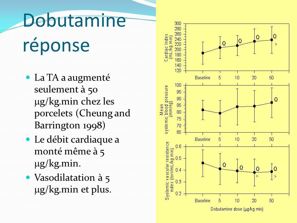 Dobutamine réponse La TA a augmenté seulement à 50 mg/kg.min chez les porcelets (Cheung and Barrington 1998)