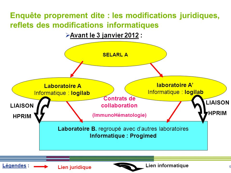 Contrats de collaboration Informatique : Progimed