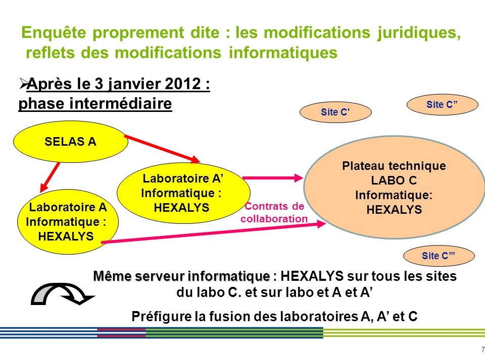 Informatique: HEXALYS Contrats de collaboration
