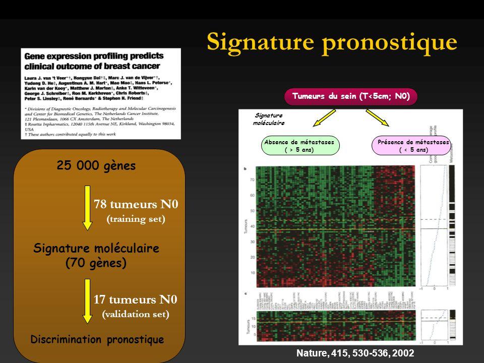Signature pronostique