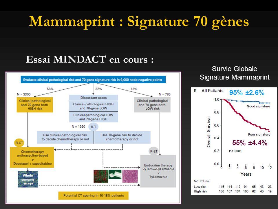Mammaprint : Signature 70 gènes