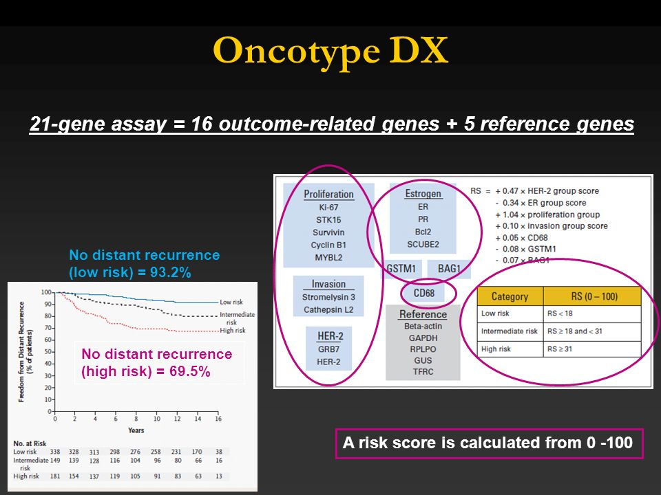 Oncotype DX21-gene assay = 16 outcome-related genes + 5 reference genes. No distant recurrence. (low risk) = 93.2%