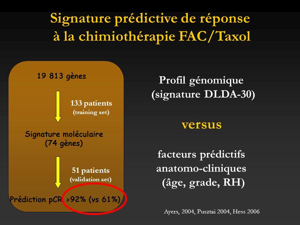 Signature prédictive de réponse à la chimiothérapie FAC/Taxol