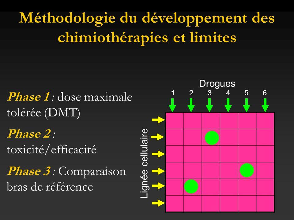Méthodologie du développement des chimiothérapies et limites