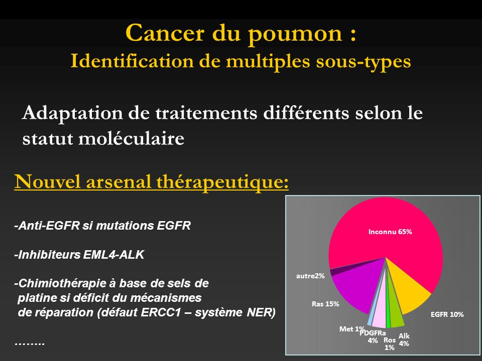 Cancer du poumon : Identification de multiples sous-types