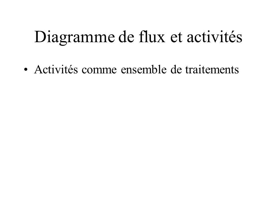 Diagramme de flux et activités