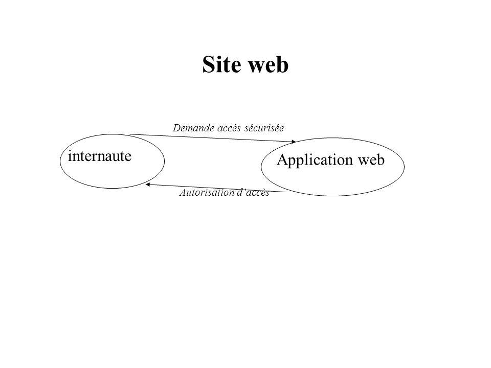 Site web internaute Application web Demande accés sécurisée