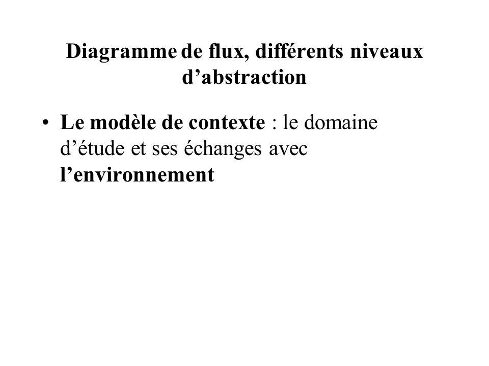 Diagramme de flux, différents niveaux d'abstraction