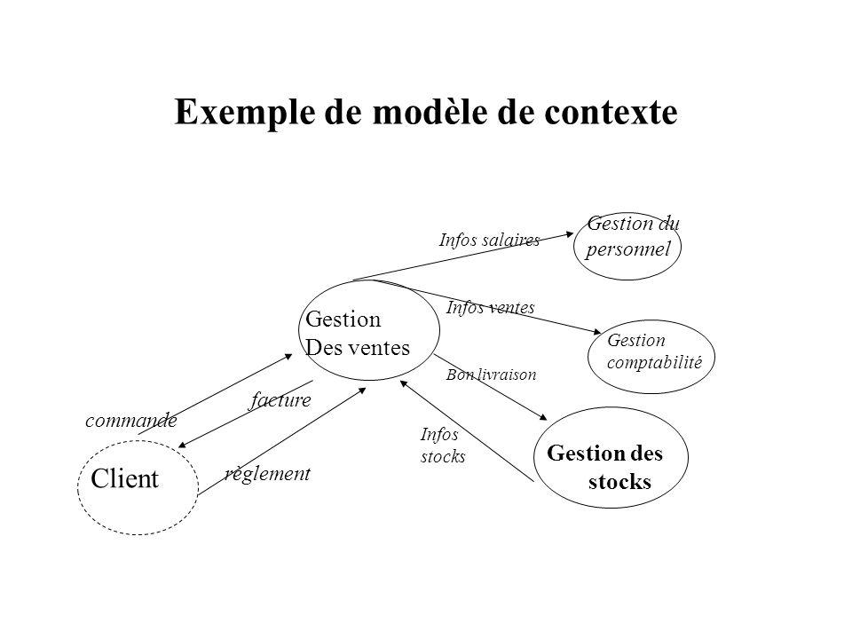 Exemple de modèle de contexte