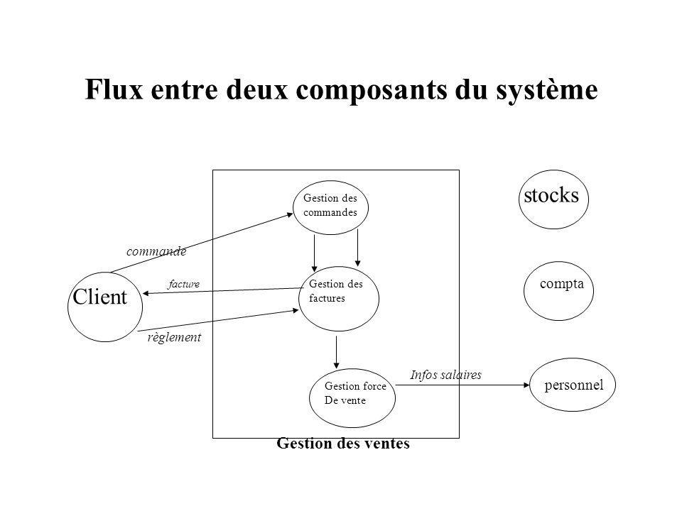 Flux entre deux composants du système