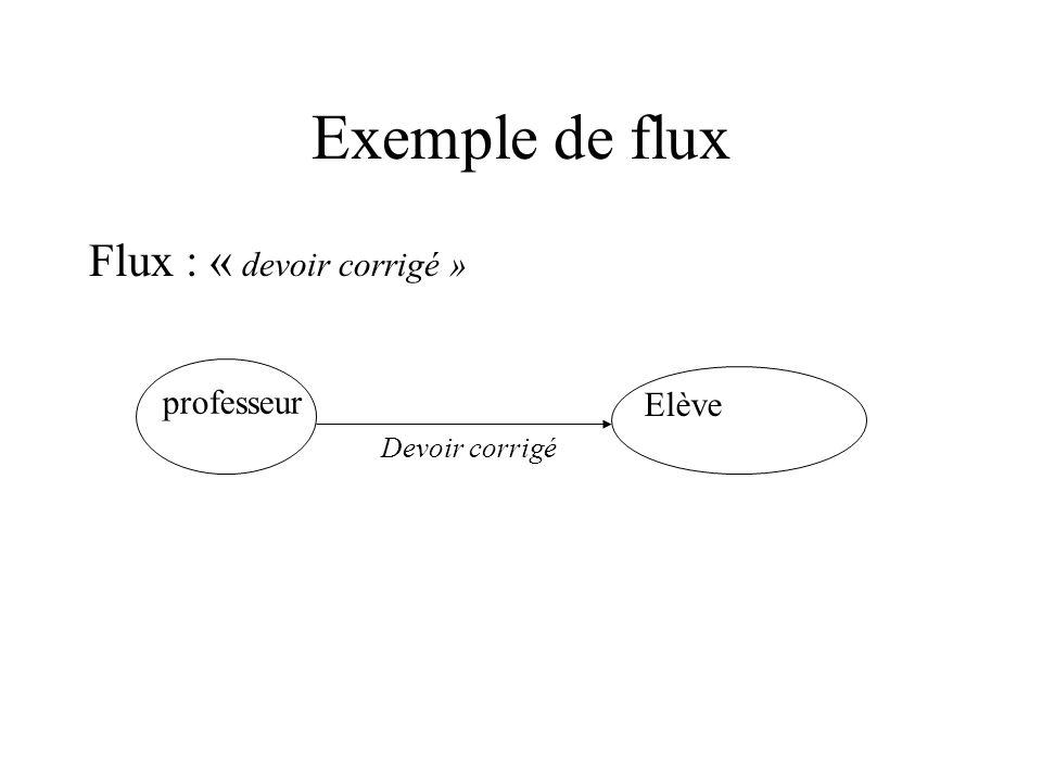 Exemple de flux Flux : « devoir corrigé » professeur Elève