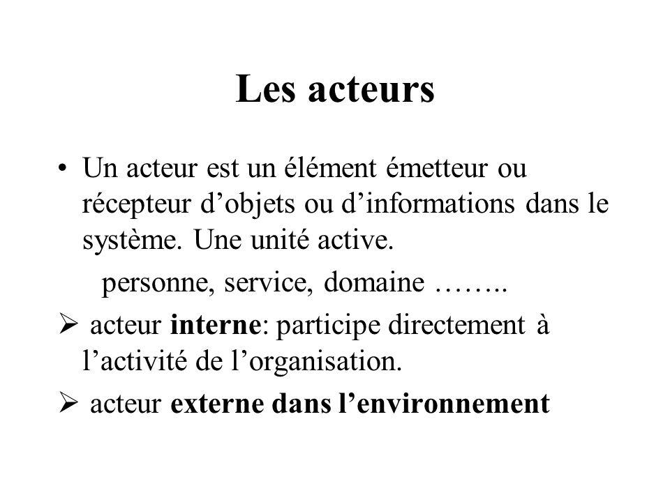 Les acteurs Un acteur est un élément émetteur ou récepteur d'objets ou d'informations dans le système. Une unité active.