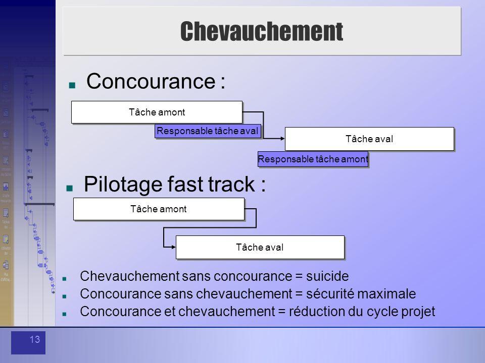 Chevauchement Concourance : Pilotage fast track :