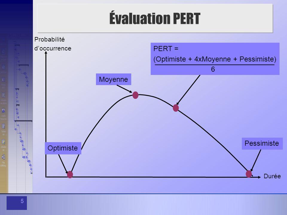Évaluation PERT PERT = (Optimiste + 4xMoyenne + Pessimiste) 6 Moyenne