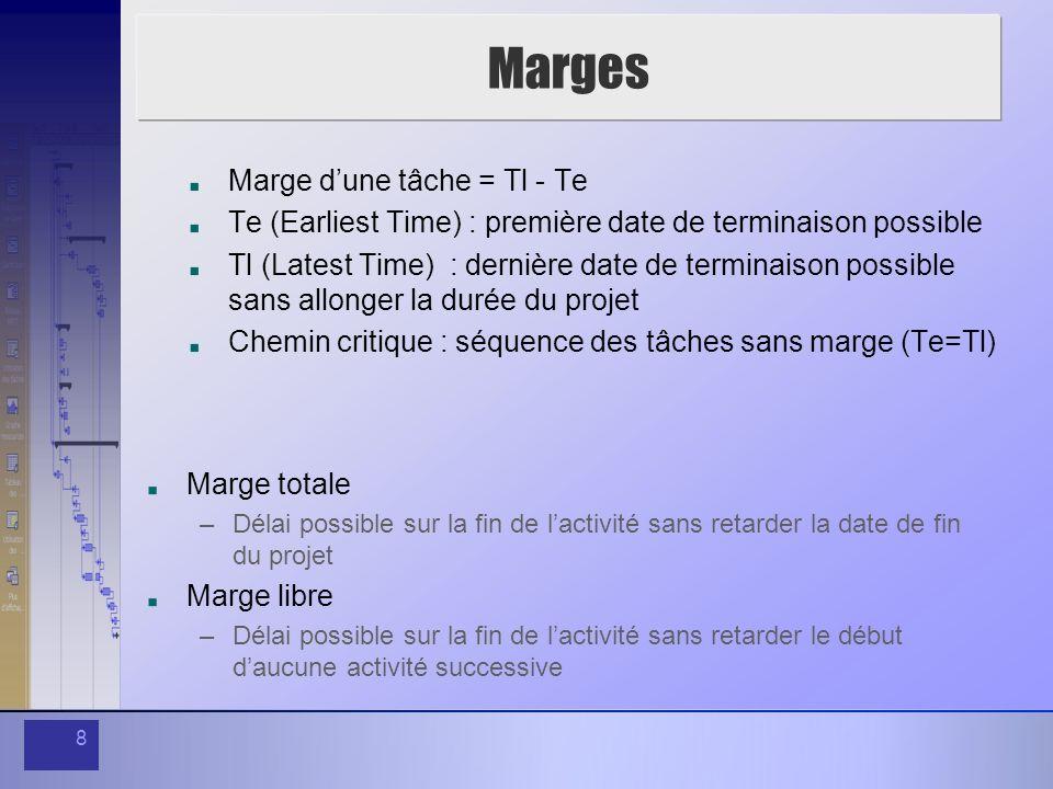 Marges Marge d'une tâche = Tl - Te