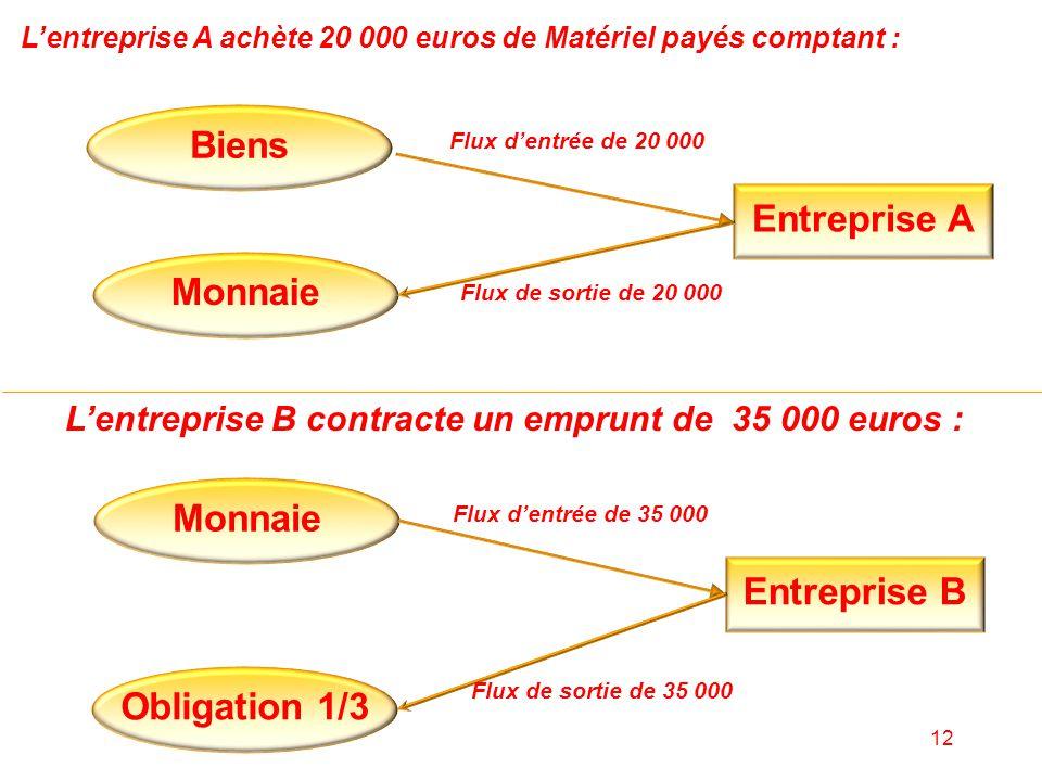 Biens Entreprise A Monnaie Entreprise B Monnaie Obligation 1/3