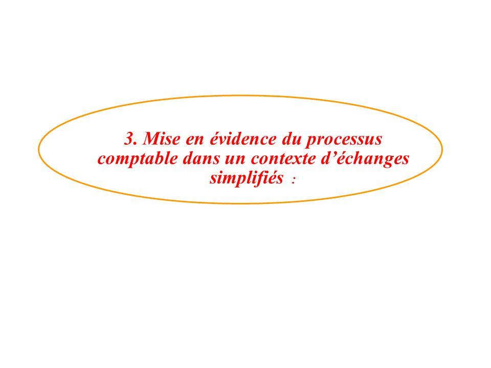 3. Mise en évidence du processus comptable dans un contexte d'échanges simplifiés :