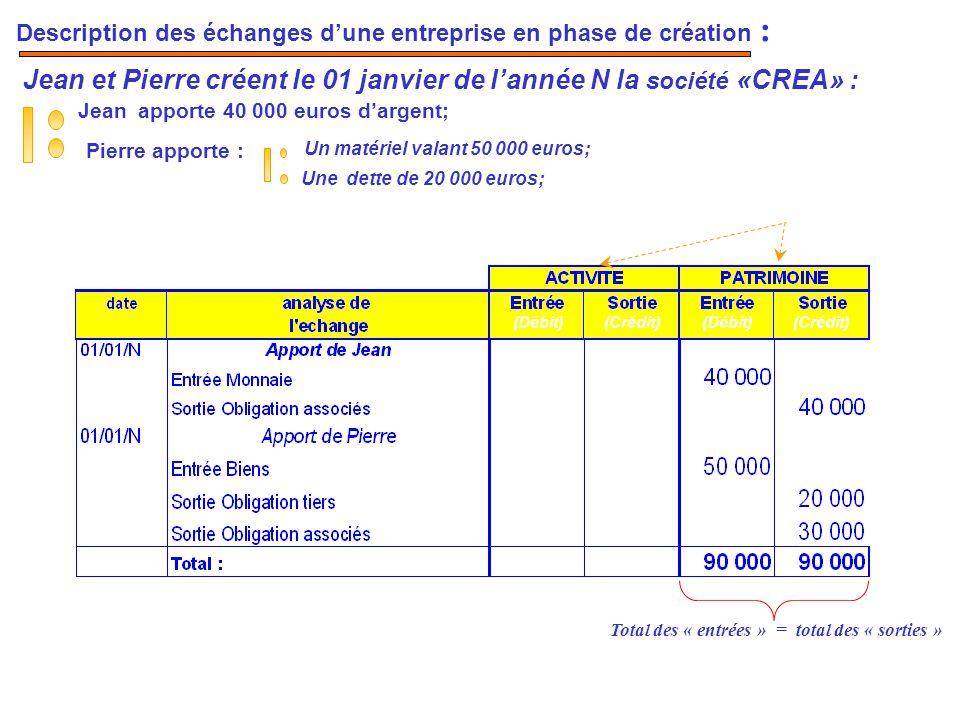 Jean et Pierre créent le 01 janvier de l'année N la société «CREA» :