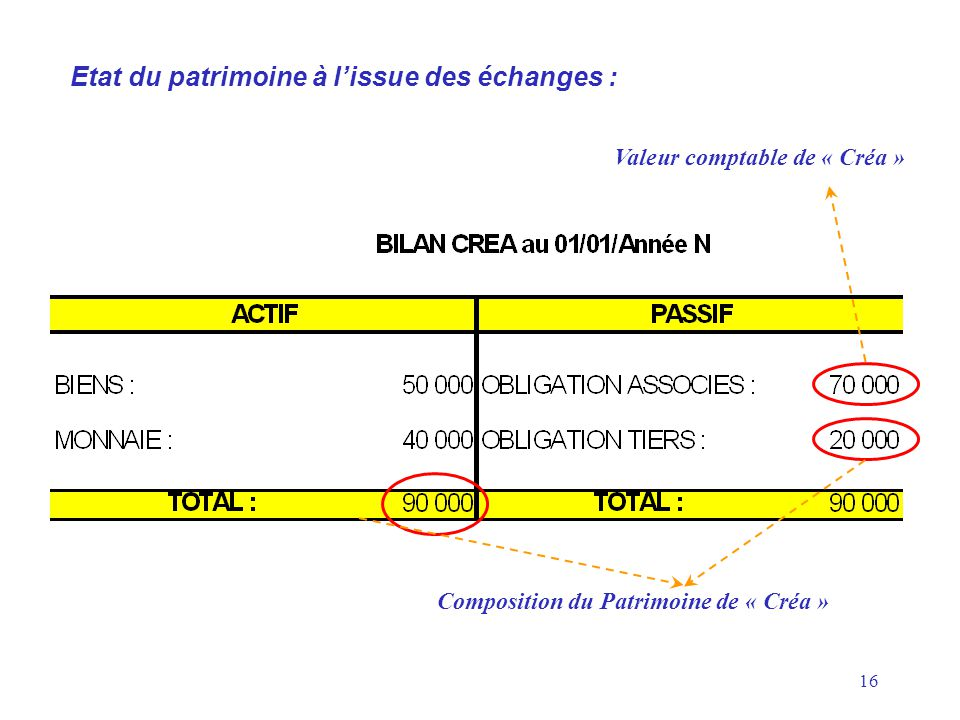 Valeur comptable de « Créa » Composition du Patrimoine de « Créa »