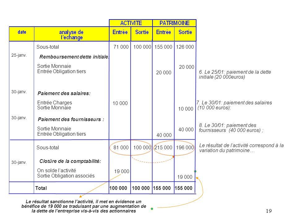 Remboursement dette initiale: Sortie Monnaie Entrée Obligation tiers