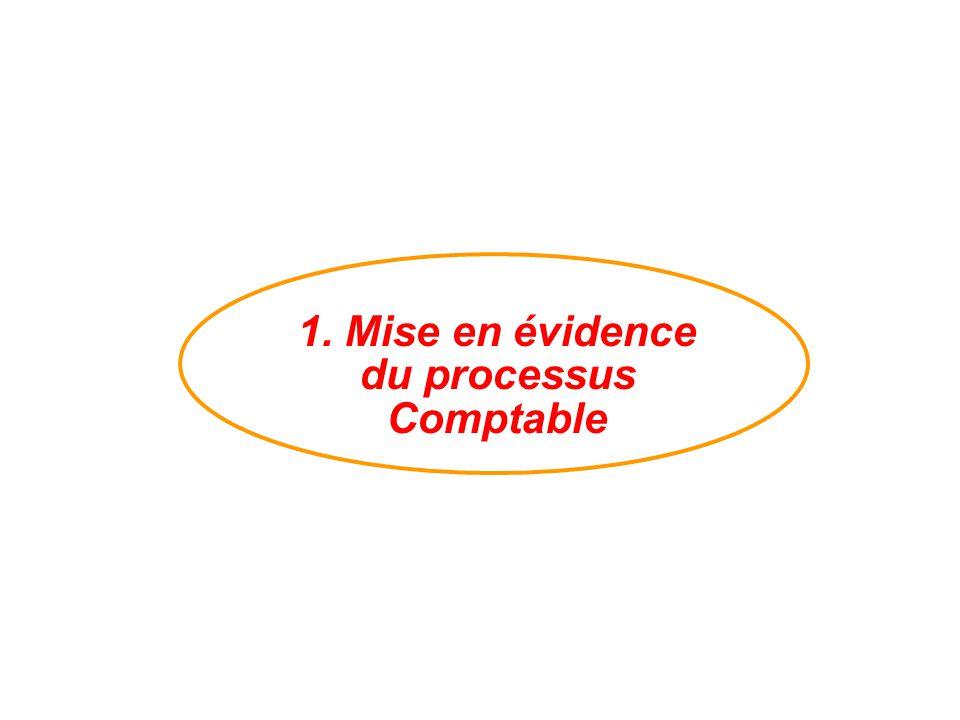 1. Mise en évidence du processus Comptable