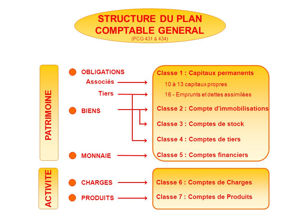 STRUCTURE DU PLAN COMPTABLE GENERAL