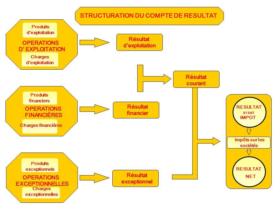 STRUCTURATION DU COMPTE DE RESULTAT