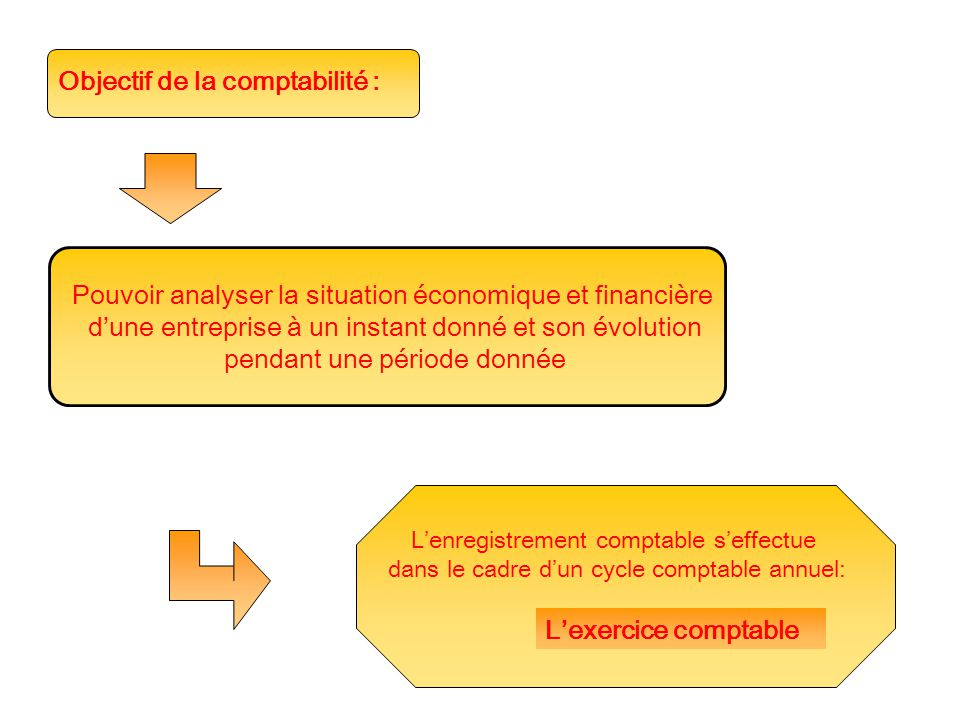 Objectif de la comptabilité :