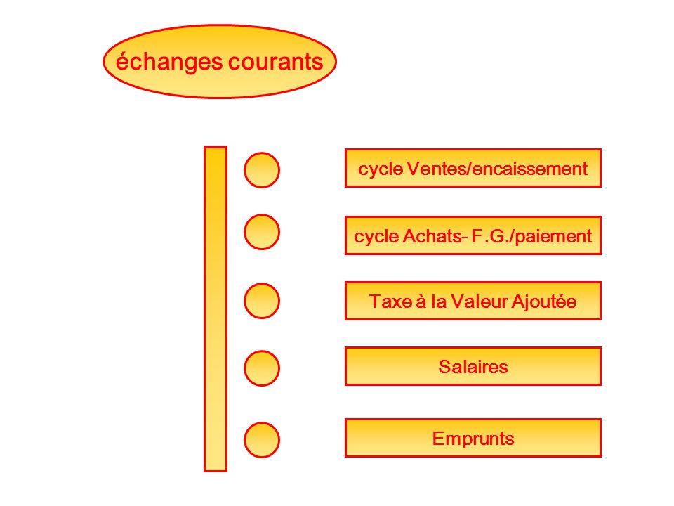 échanges courants cycle Ventes/encaissement