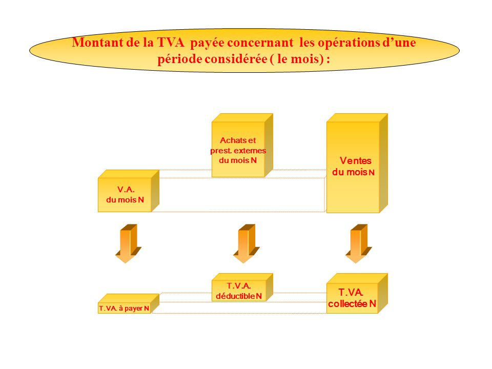 Montant de la TVA payée concernant les opérations d'une période considérée ( le mois) :