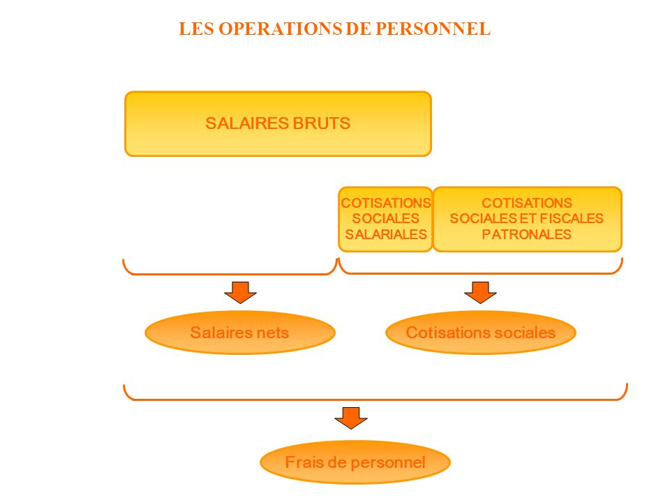 LES OPERATIONS DE PERSONNEL