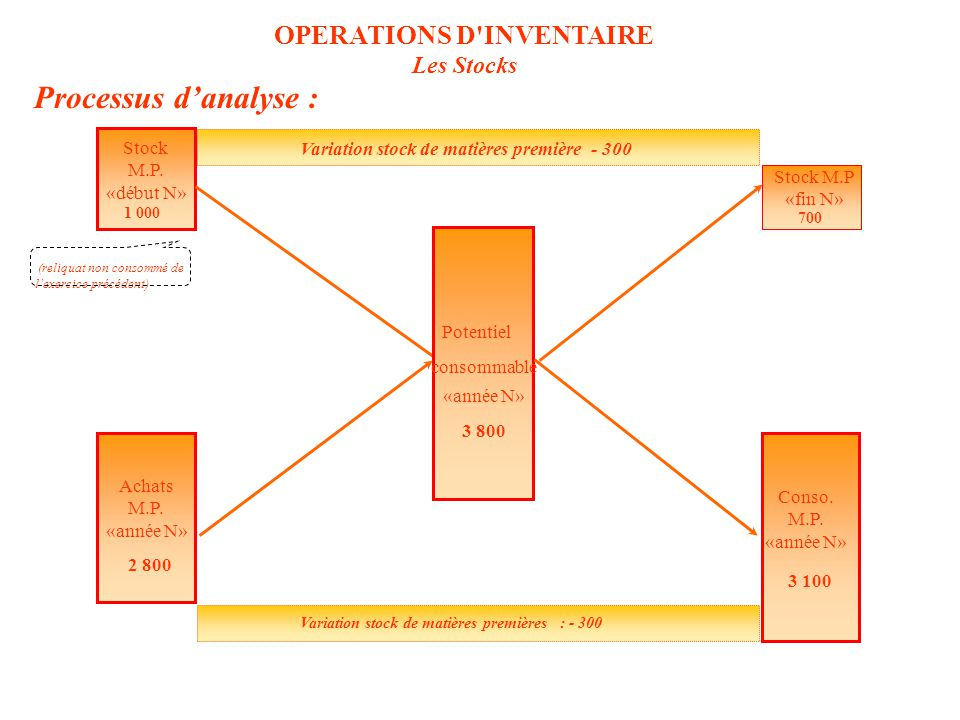 OPERATIONS D INVENTAIRE Les Stocks