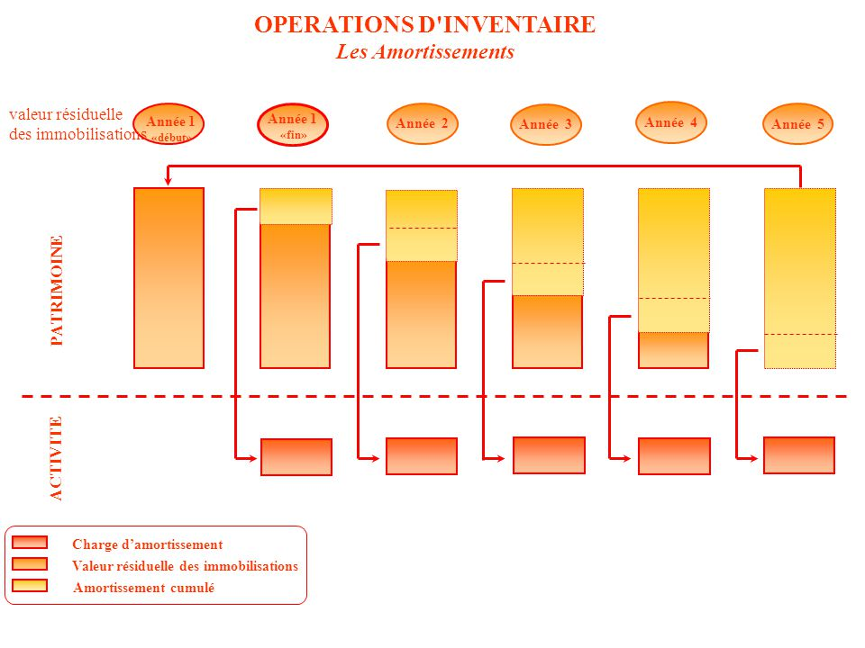 OPERATIONS D INVENTAIRE Les Amortissements